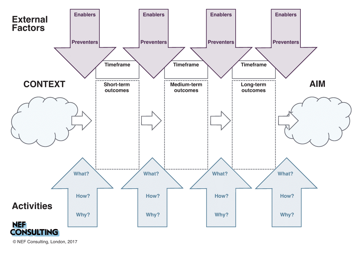 Theory of Change general diagram